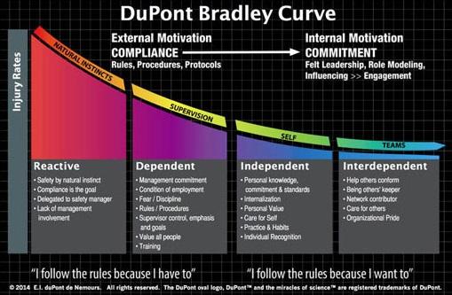 DuPont Bradley krivulja daje jasnu sliku odnosa stanja sigurnosti i svijesti sigurnosti unutar kompanije.