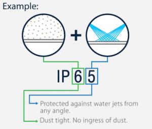 PRodaja IP oznake led rasvjetnih tijela